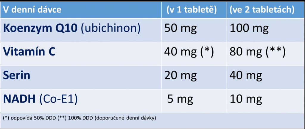 Nutriční hodnoty ReConnectu